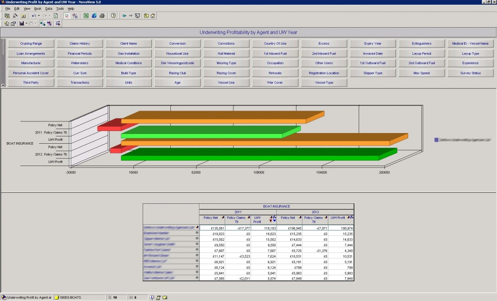 Horizontal bar chart of BI as a Service