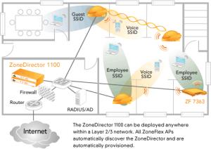 zonedirector-1100-floor-diagram
